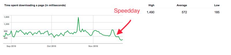 Google Crawler nach Optimierung